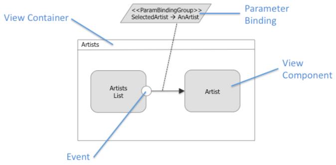 IFML example